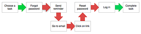 Password_email_reset