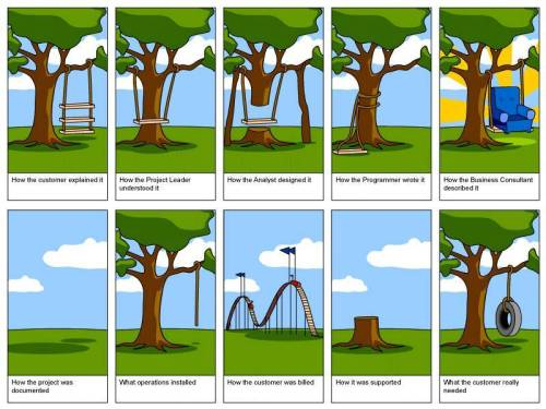 Tree_swing_development_requirements