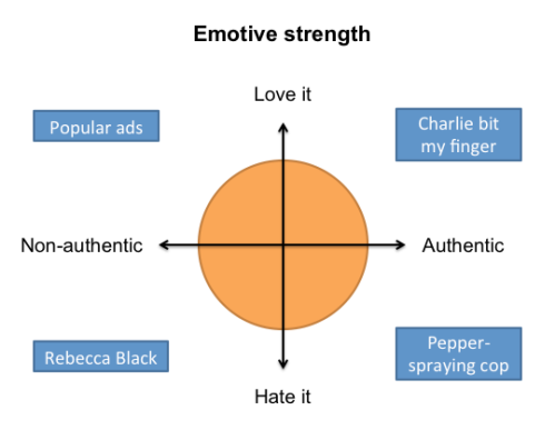 Emotive_strength