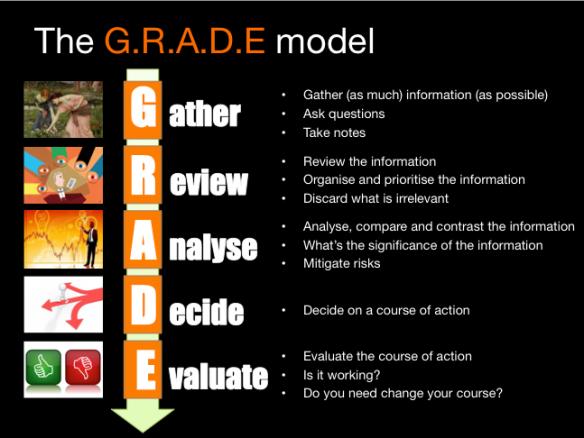GRADE model